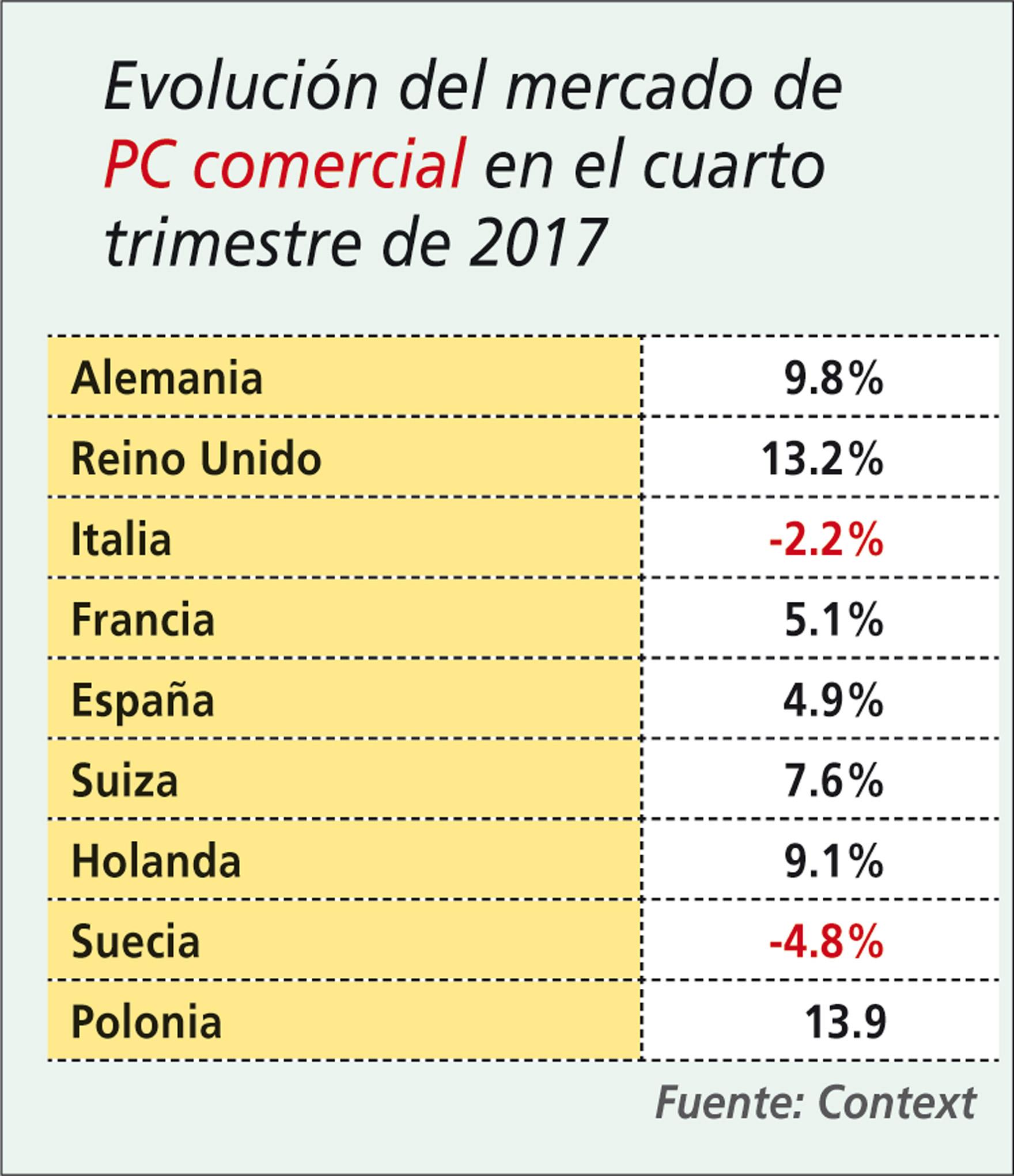 Evolución del mercado de PC comercial en el cuarto trimestre de 2017.