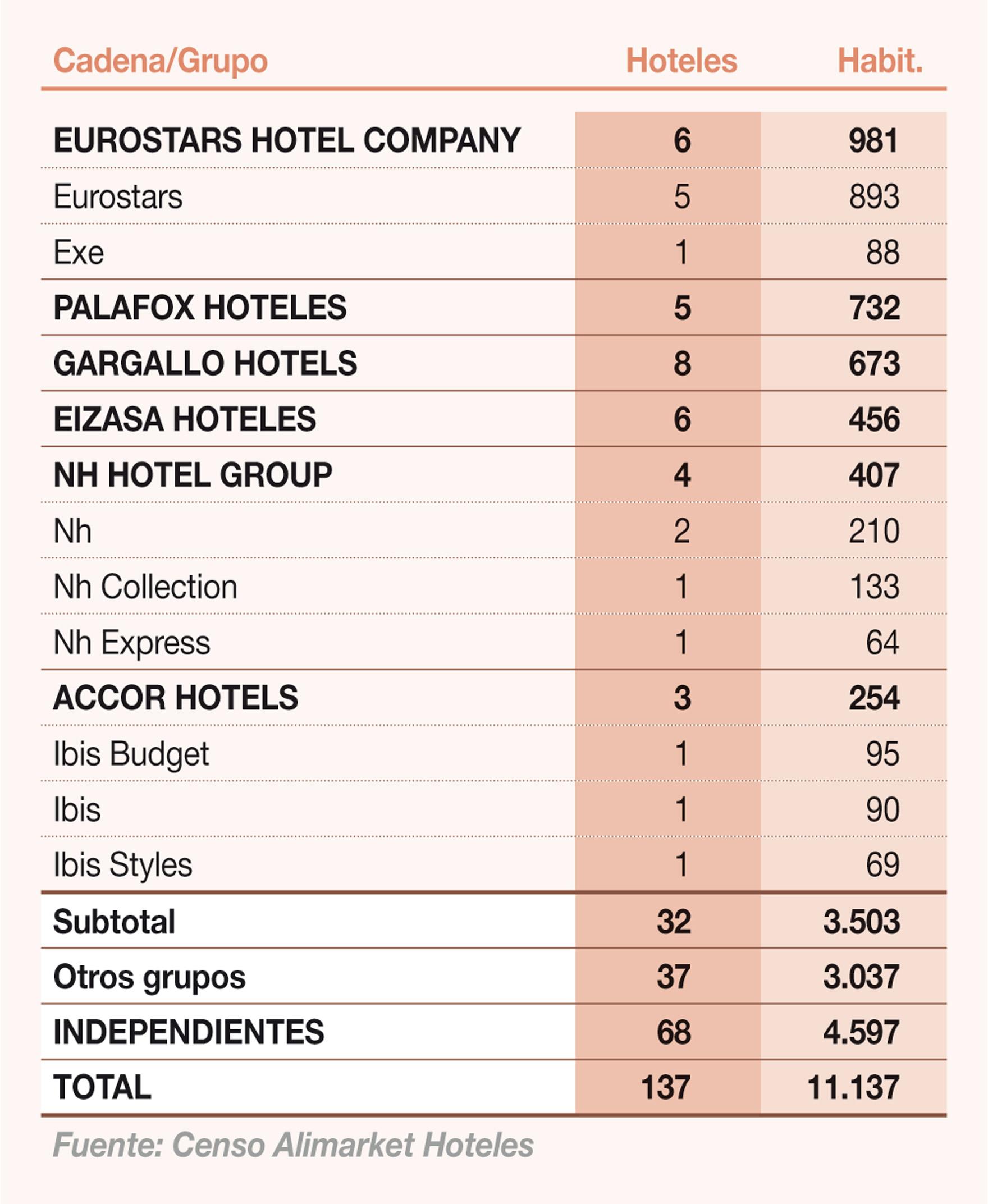Principales grupos hoteleros presentes en Aragón