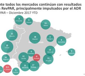 Madrid y Málaga, las ciudades con mejor comportamiento en su revpar en 2017