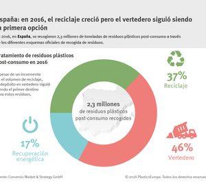 España aprueba en reciclado y suspende en vertederos