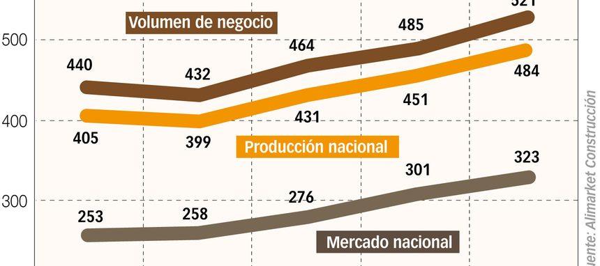 Los tres factores que explican el crecimiento del mercado español de aislantes