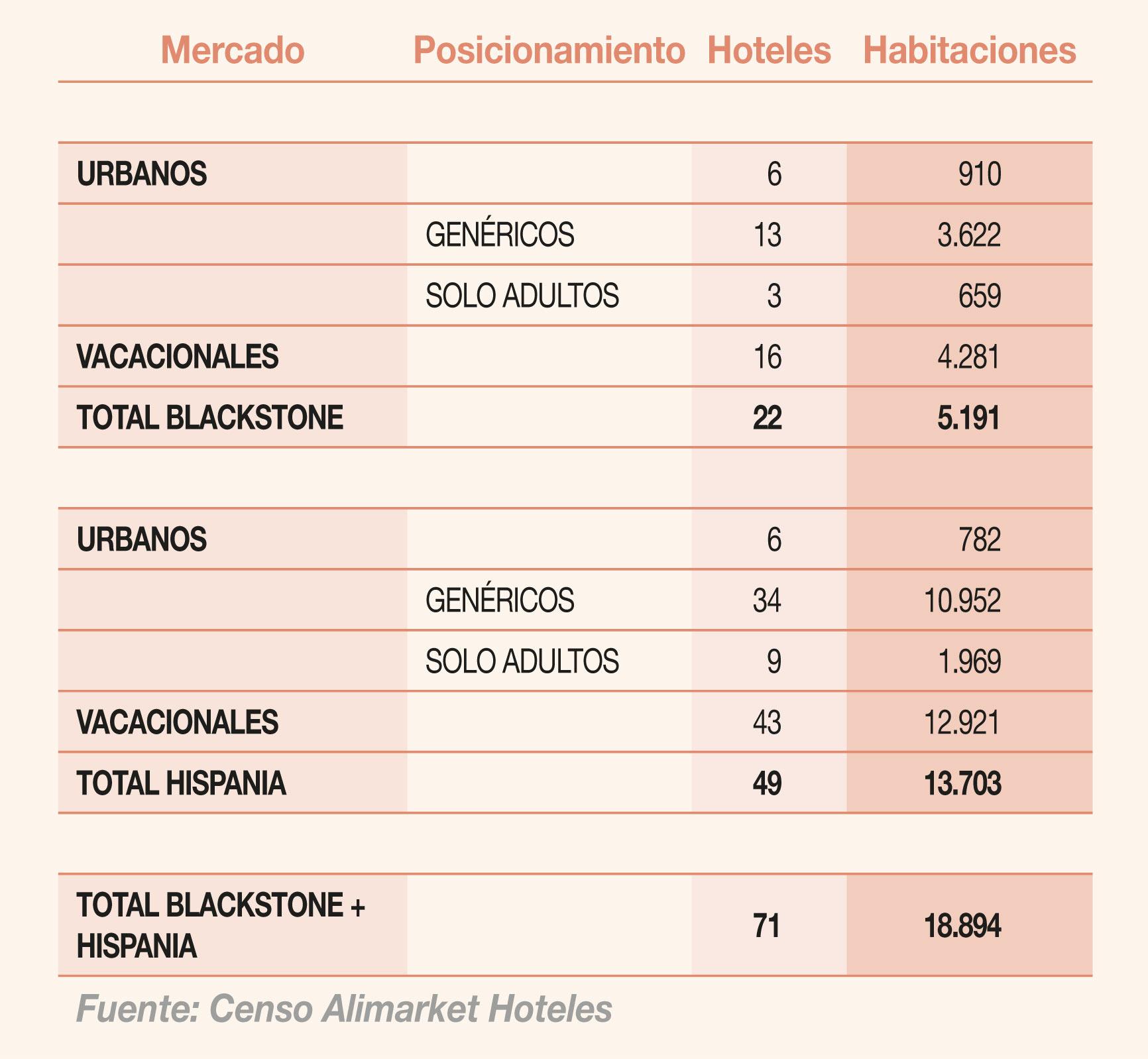 Reparto del portfolio de establecimientos turísticos de Blackstone e Hispania  por mercados