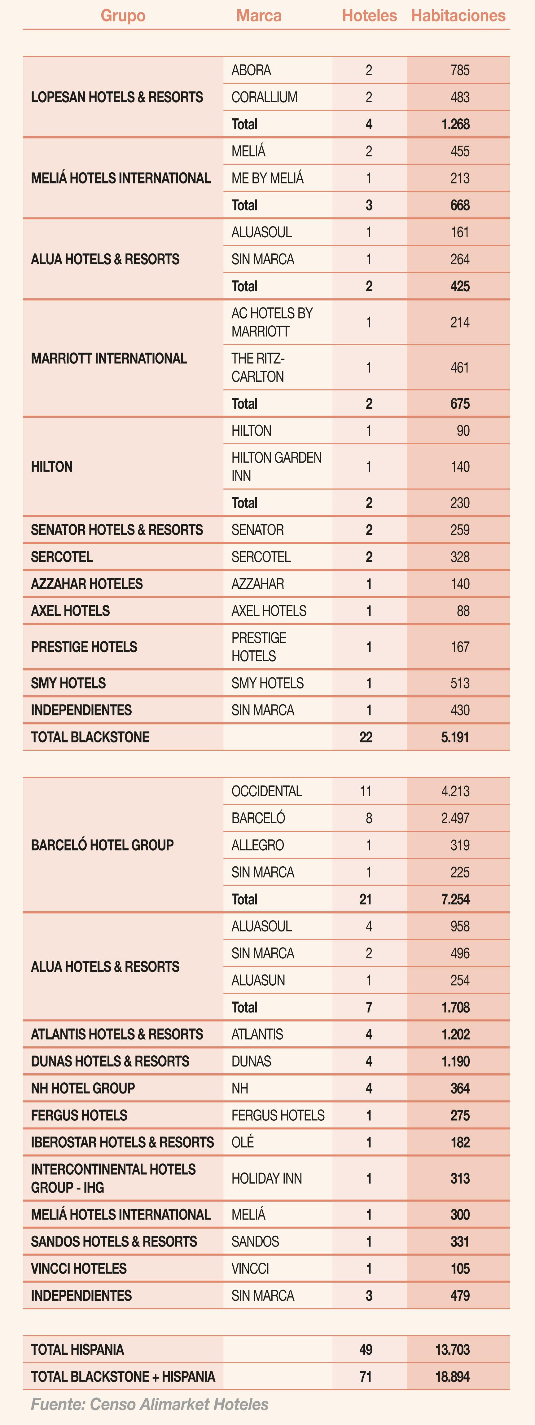 Reparto del catálogo hotelero de Blackstone e Hispania por grupos y cadenas