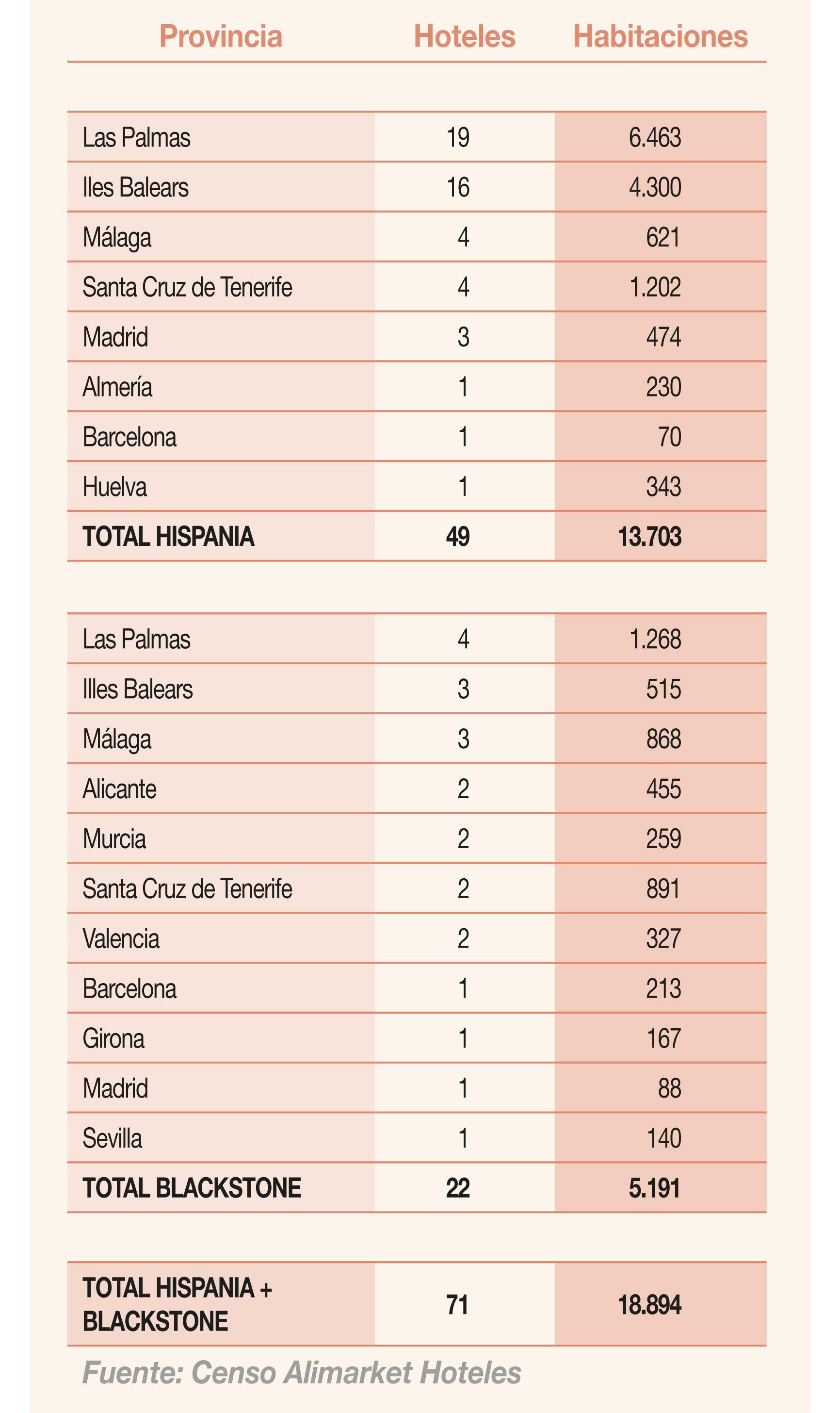 Distribución de los portfolios hoteleros de Hispania y Blackstone por provincias