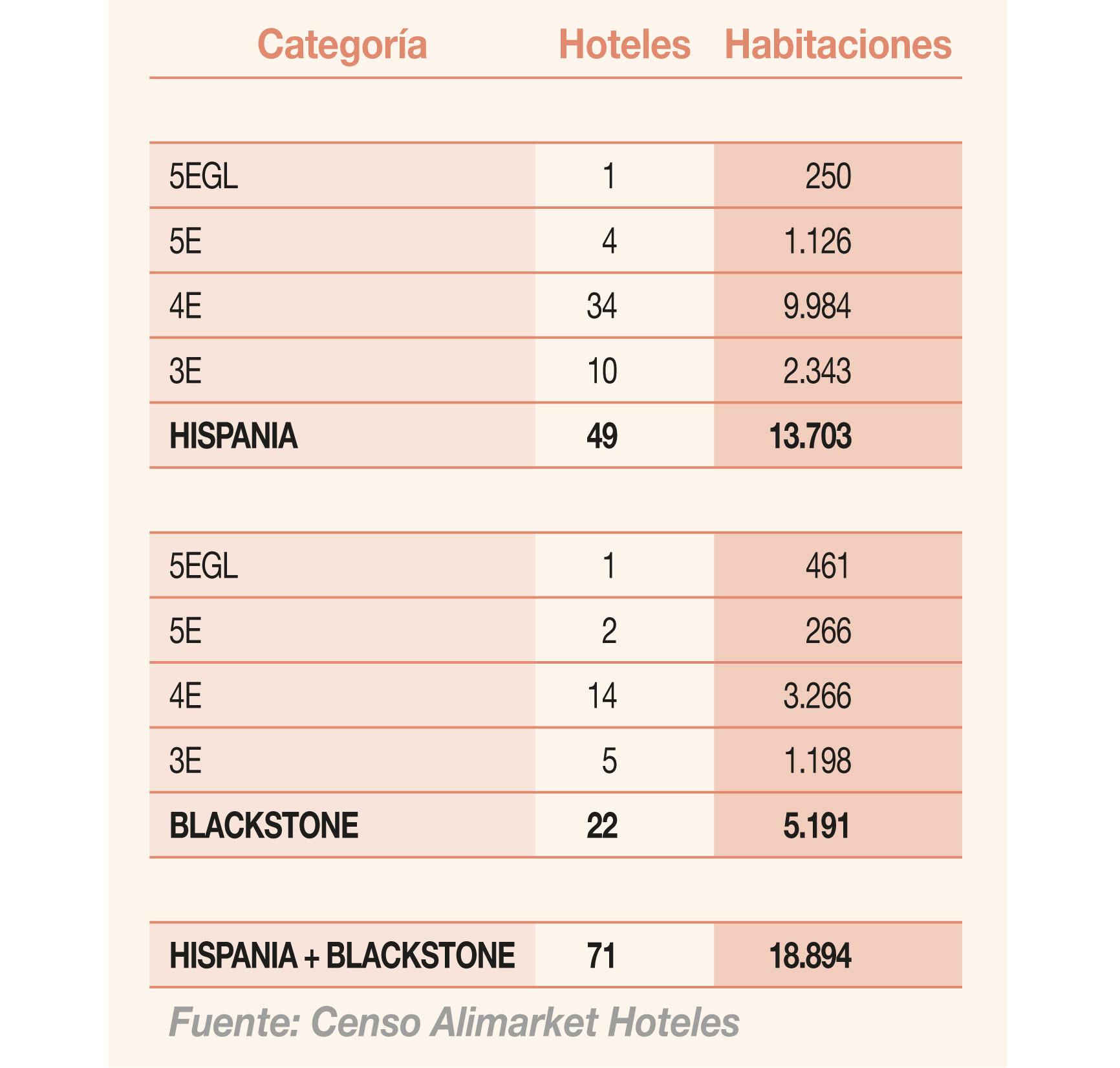 Reparto del catálogo hotelero de Hispania y Blackstone por categoría
