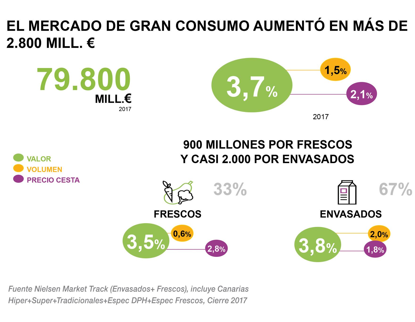 Aumento del mercado de Gran Consumo en millones de Euros