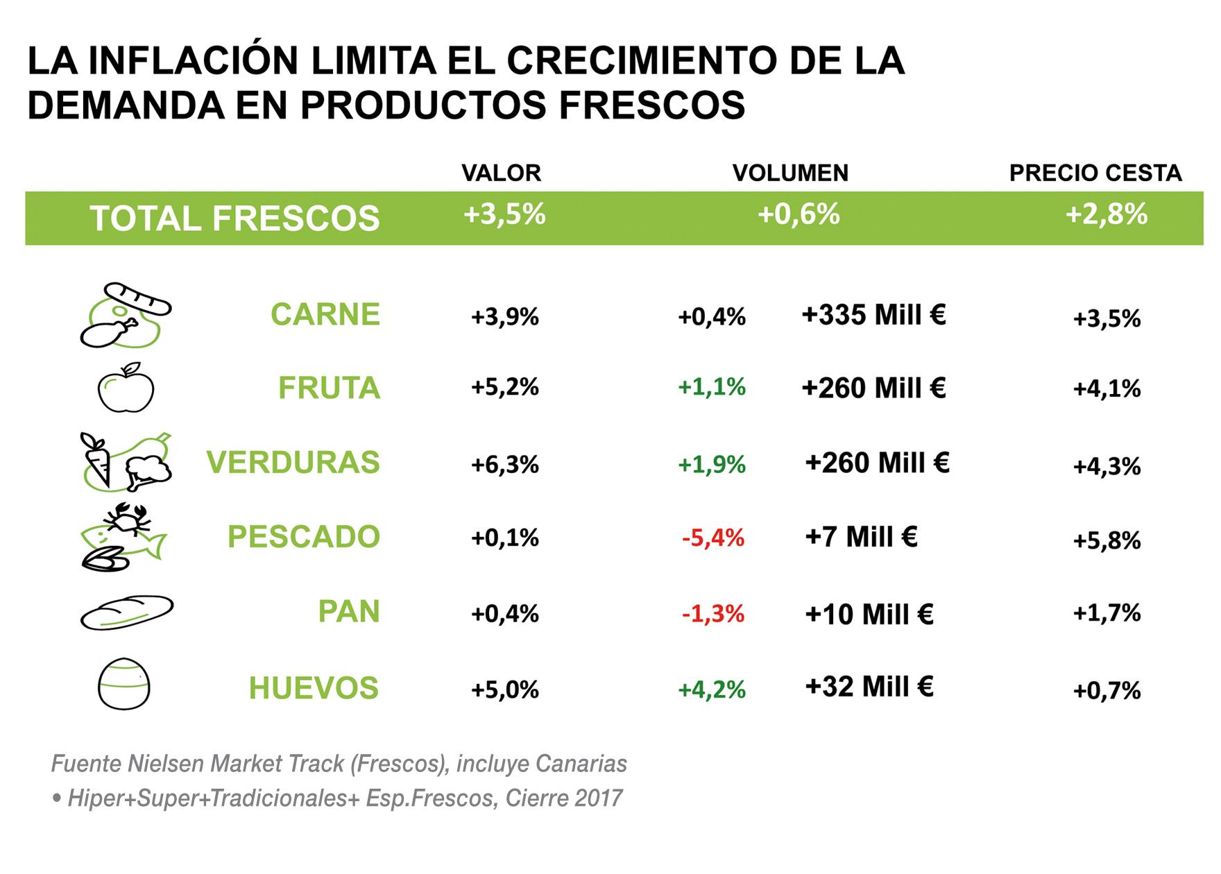 La inflación limita el crecimiento de la demanda en productos frescos