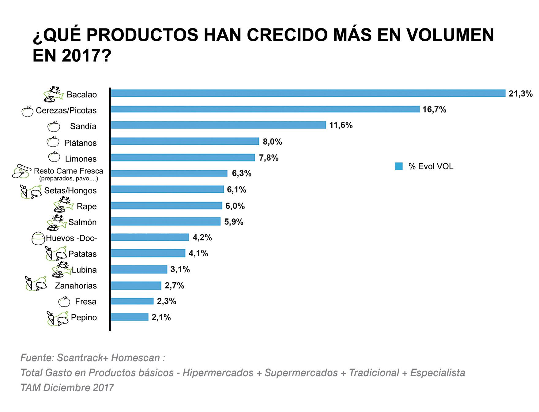 ¿Qué productos han crecido más en volumen en 2017?