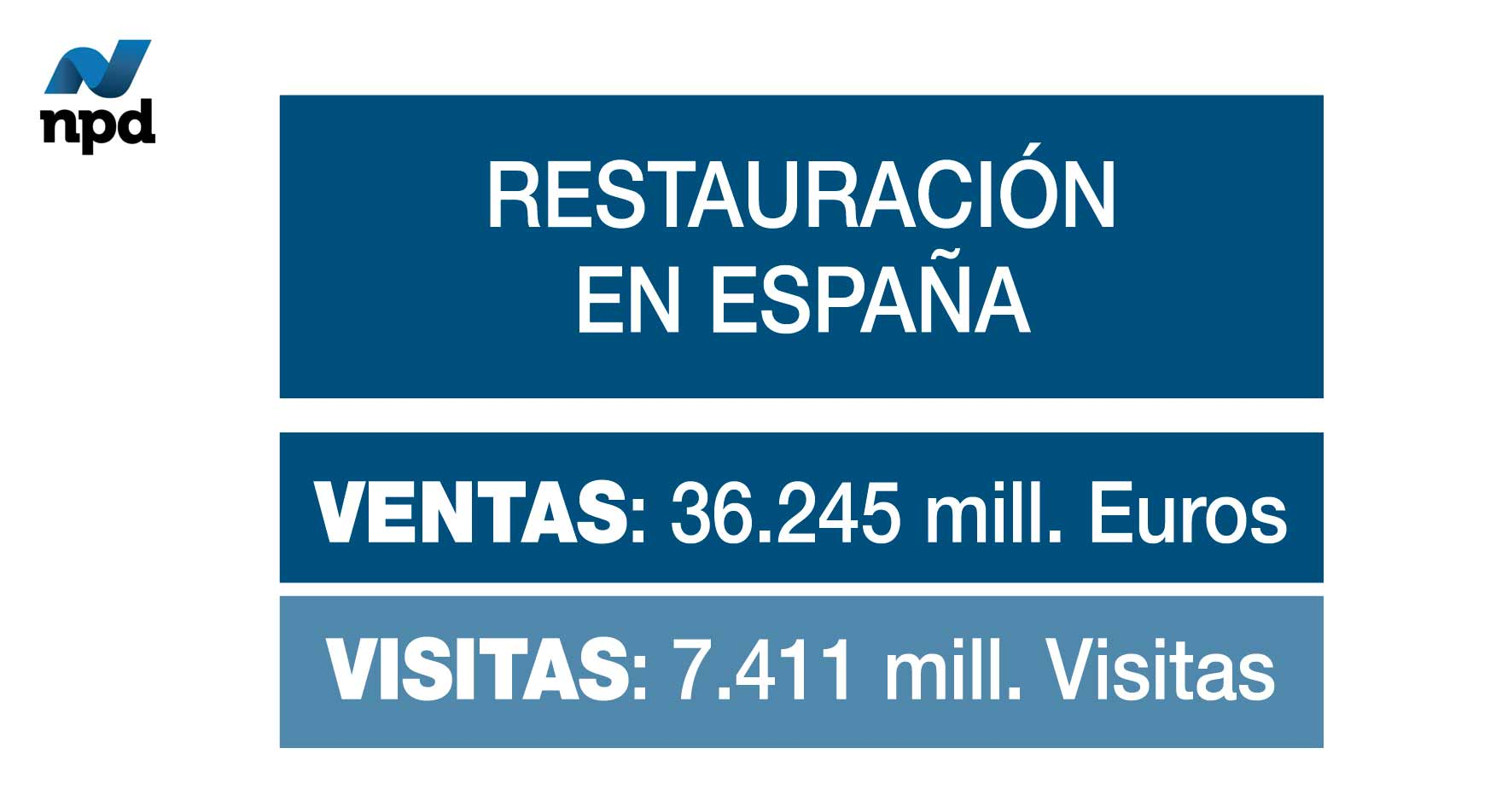 Restauración en España