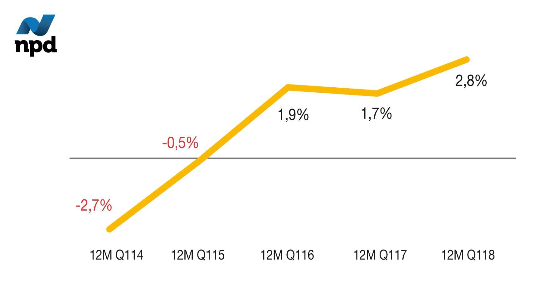 Evolución de las ventas total restauración España
