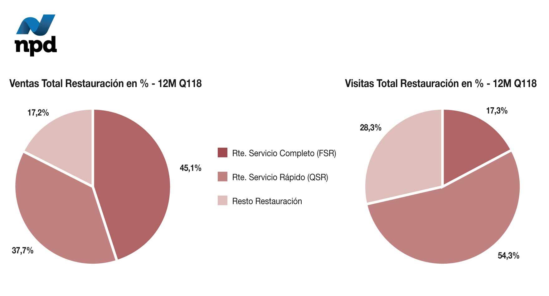 Ventas y visitas total restauración en % -12M Q118