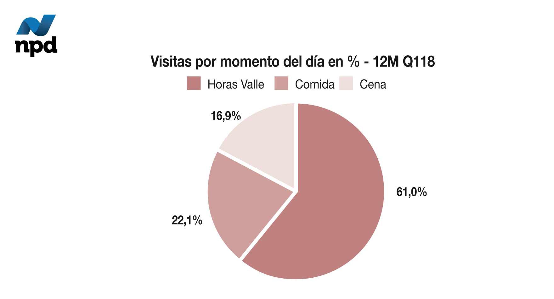 Visitas por momento del día en %- 12M Q118