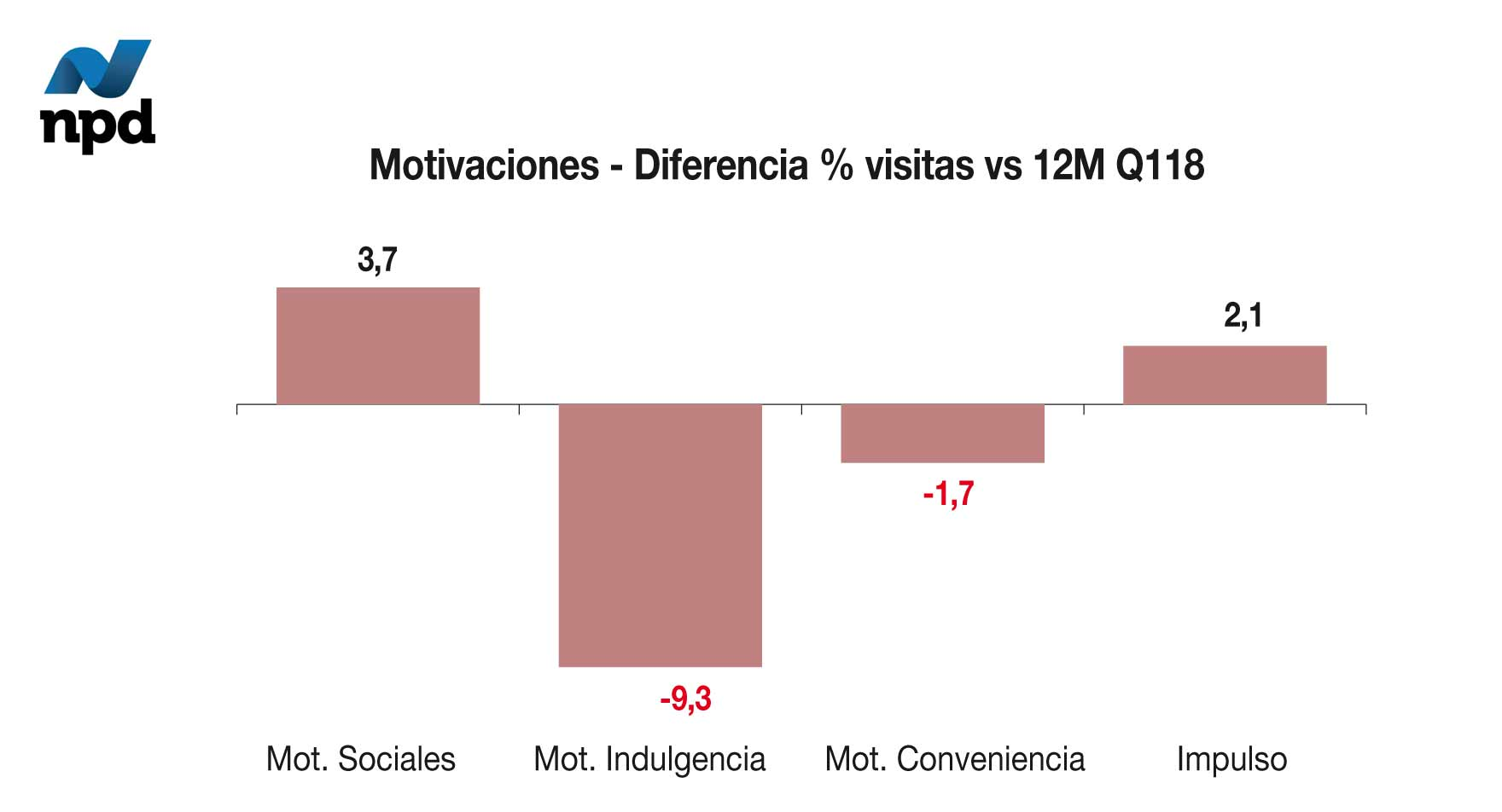Motivaciones- Diferencia % visitas vs12M Q118