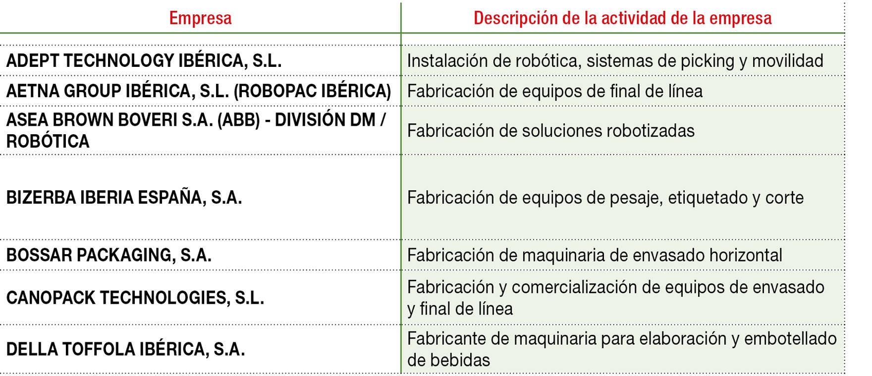Proveedores de equipamiento y soluciones 4.0 presentes en el mercado español
