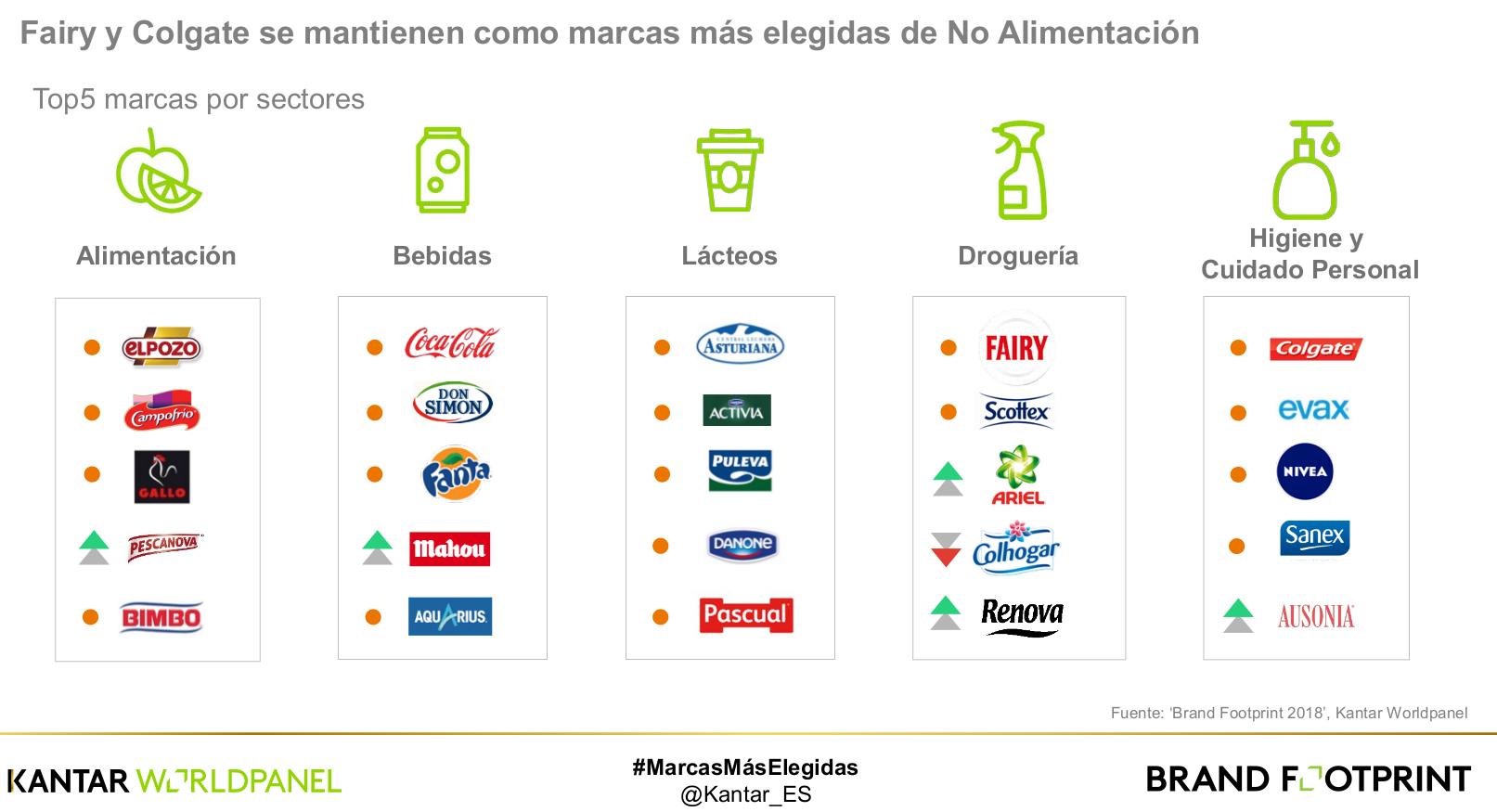 ¿Cuáles son las marcas de gran consumo más vendidas en España?