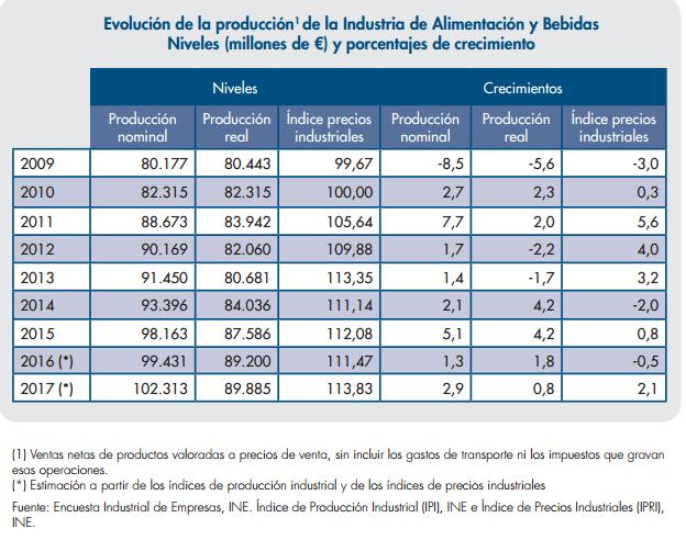 La industria alimentaria en cifras récord
