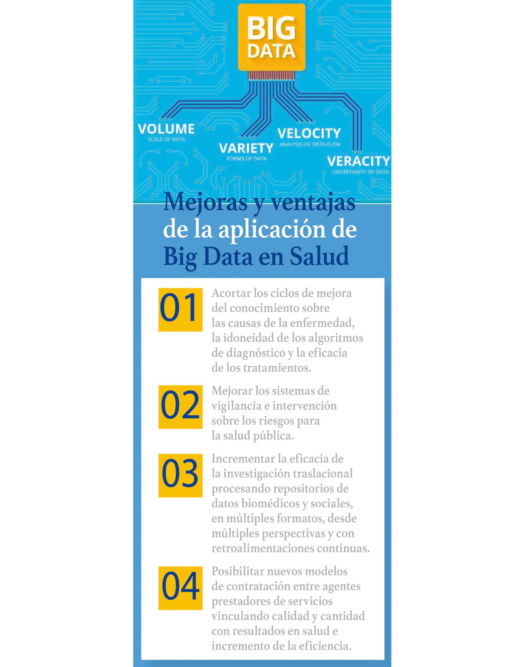 Mejoras y ventajas de la aplicación de Big Data en Salud
