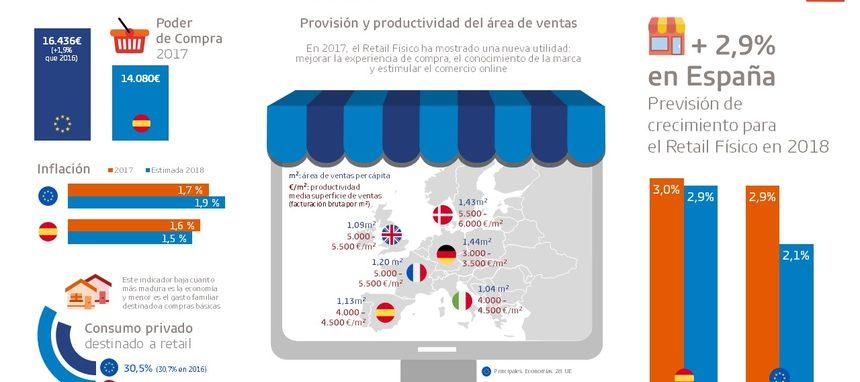 GfK prevé que el Retail Físico crezca un 2,9% en España este año