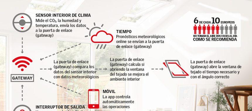 Velux presenta sus ventanas inteligentes en alianza con Netatmo