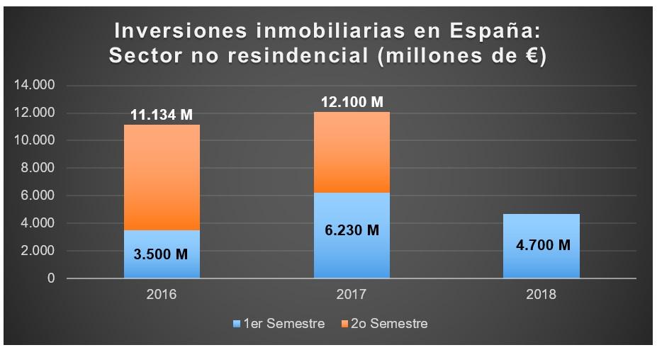 La inversión inmobiliaria no residencial alcanzó los 4.700 M€