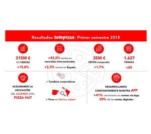 Las ventas de sistema de Telepizza crecen un 14% en el primer semestre