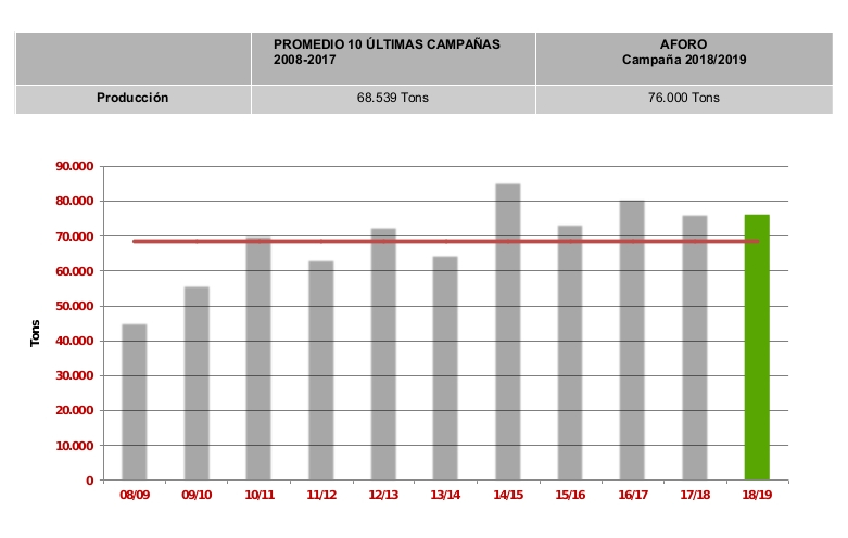 Volúmenes similares en la previsión de campaña 2018/2019 de pomelo