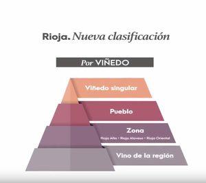 La nueva pirámide de los vinos de Rioja