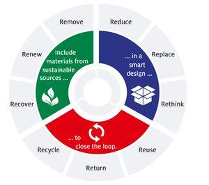Henkel refuerza su apuesta por un embalaje más sostenible