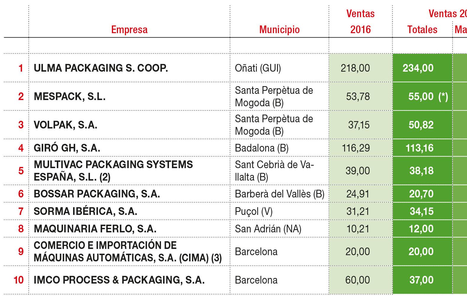 Principales fabricante de maquinaria de envasado para la industria alimentaria según su cifra de facturación.