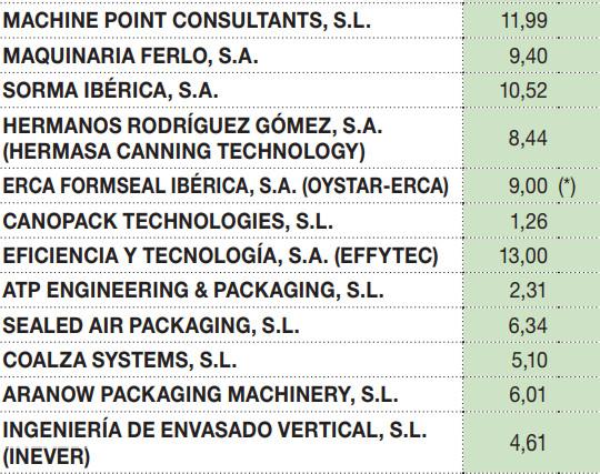 Exportaciones realizadas por los principales fabricantes de maquinaria de envasado para la industria alimentaria.