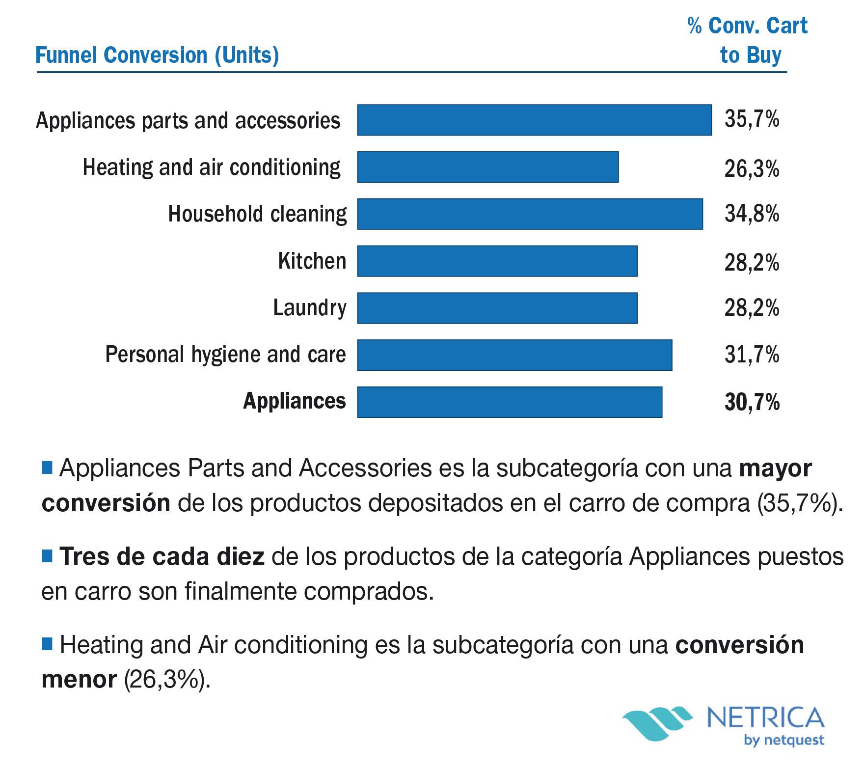 Conversión (%) Cart to Buy por subcategoría (en unidades)