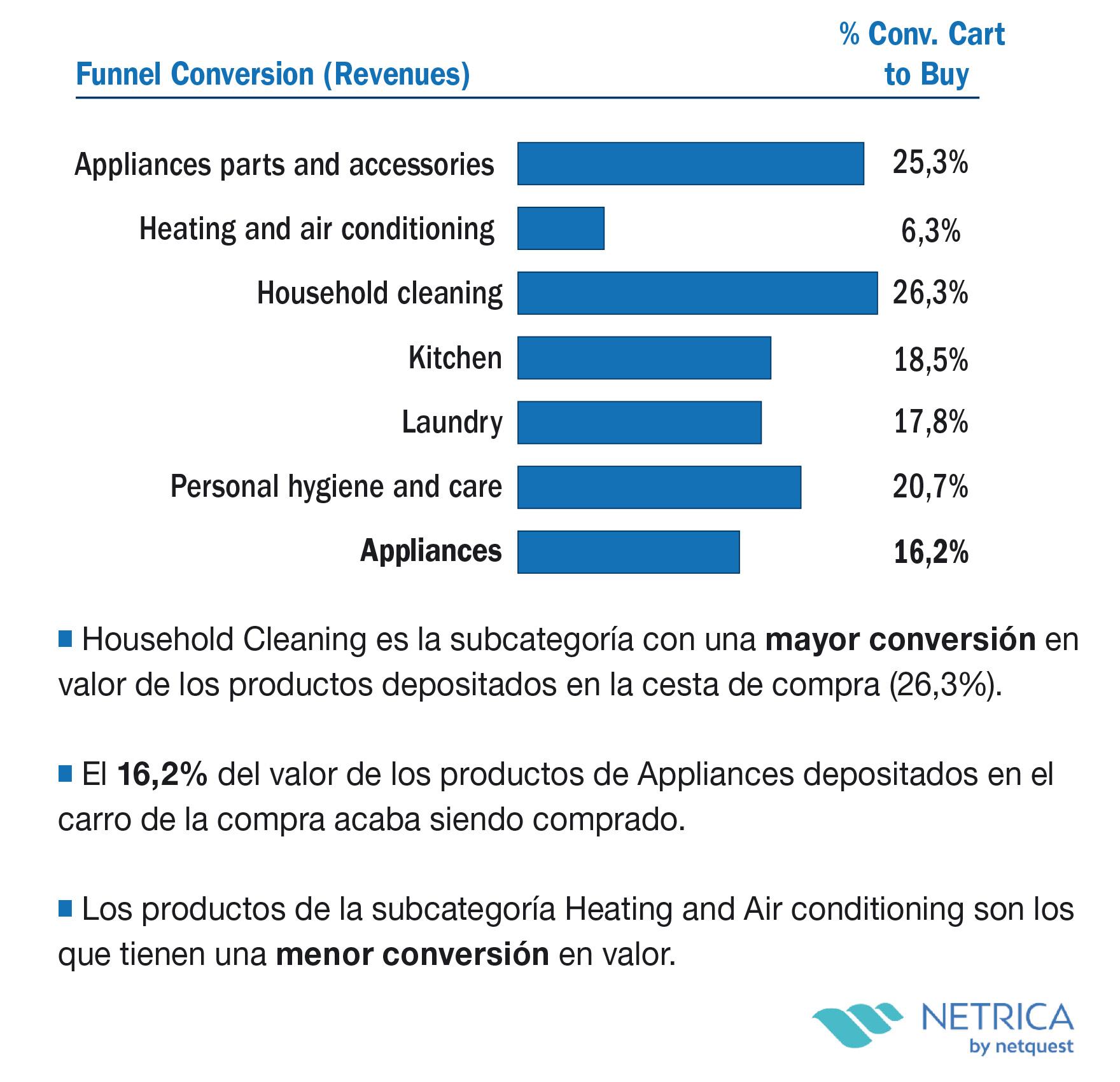Conversión (%) Cart to Buy por subcategoría (en valor)