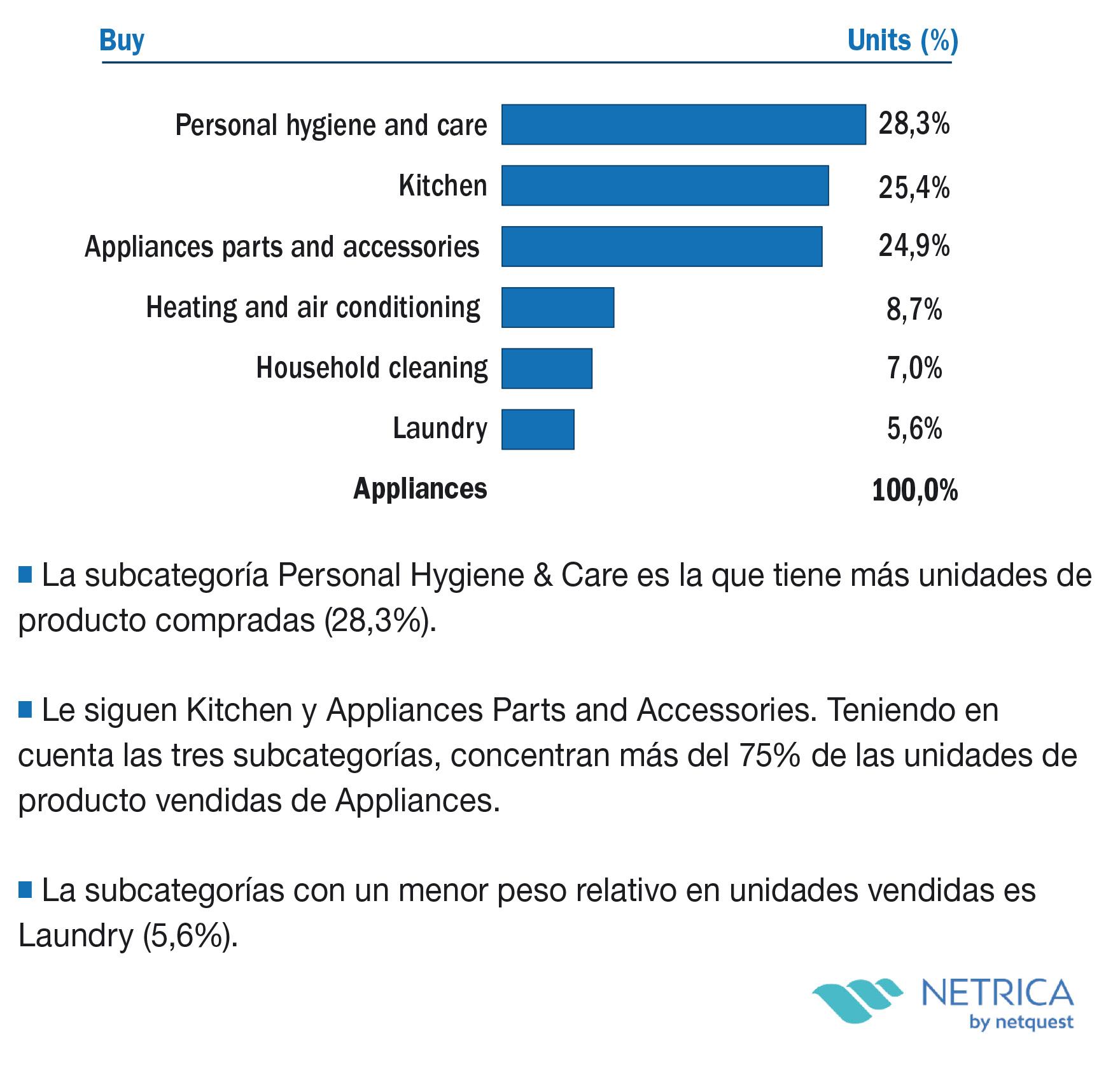 Peso relativo de las subcategorías en unidades de producto