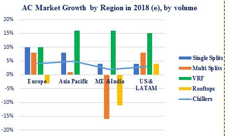 Evolución global del mercado de Aire Acondicionado en 2018