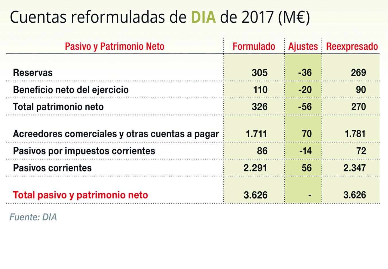 DIA reformula sus cuentas de 2017 y rebaja beneficios casi un 20%