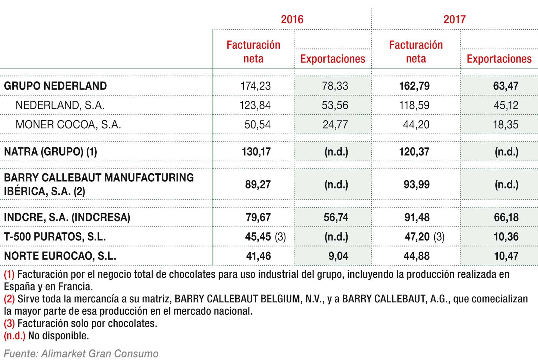 Principales fabricantes y comercializadores de cacaos y chocolates industriales por ingresos (M€)