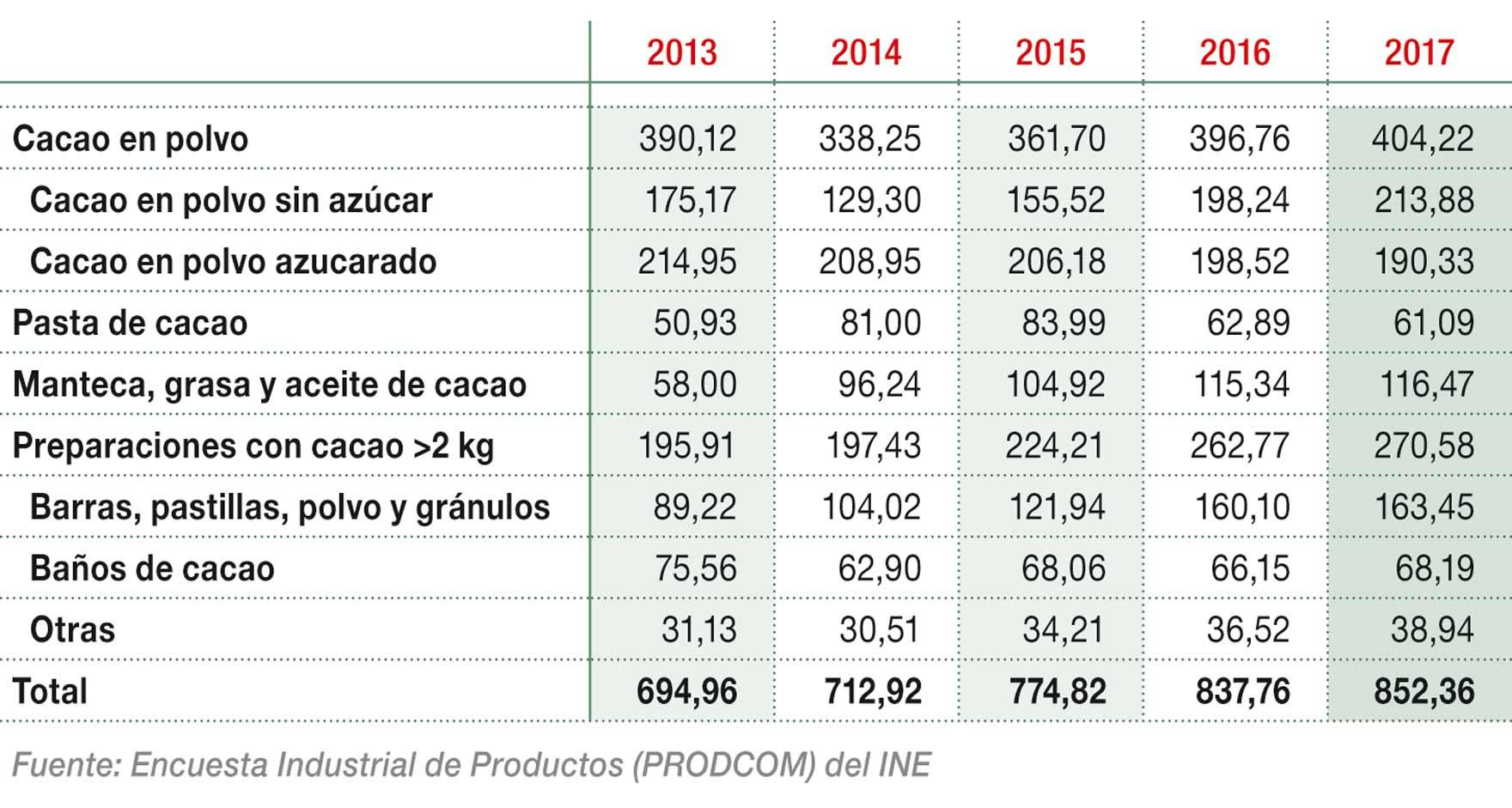 Producción nacional de cacao y chocolate industrial (M€)