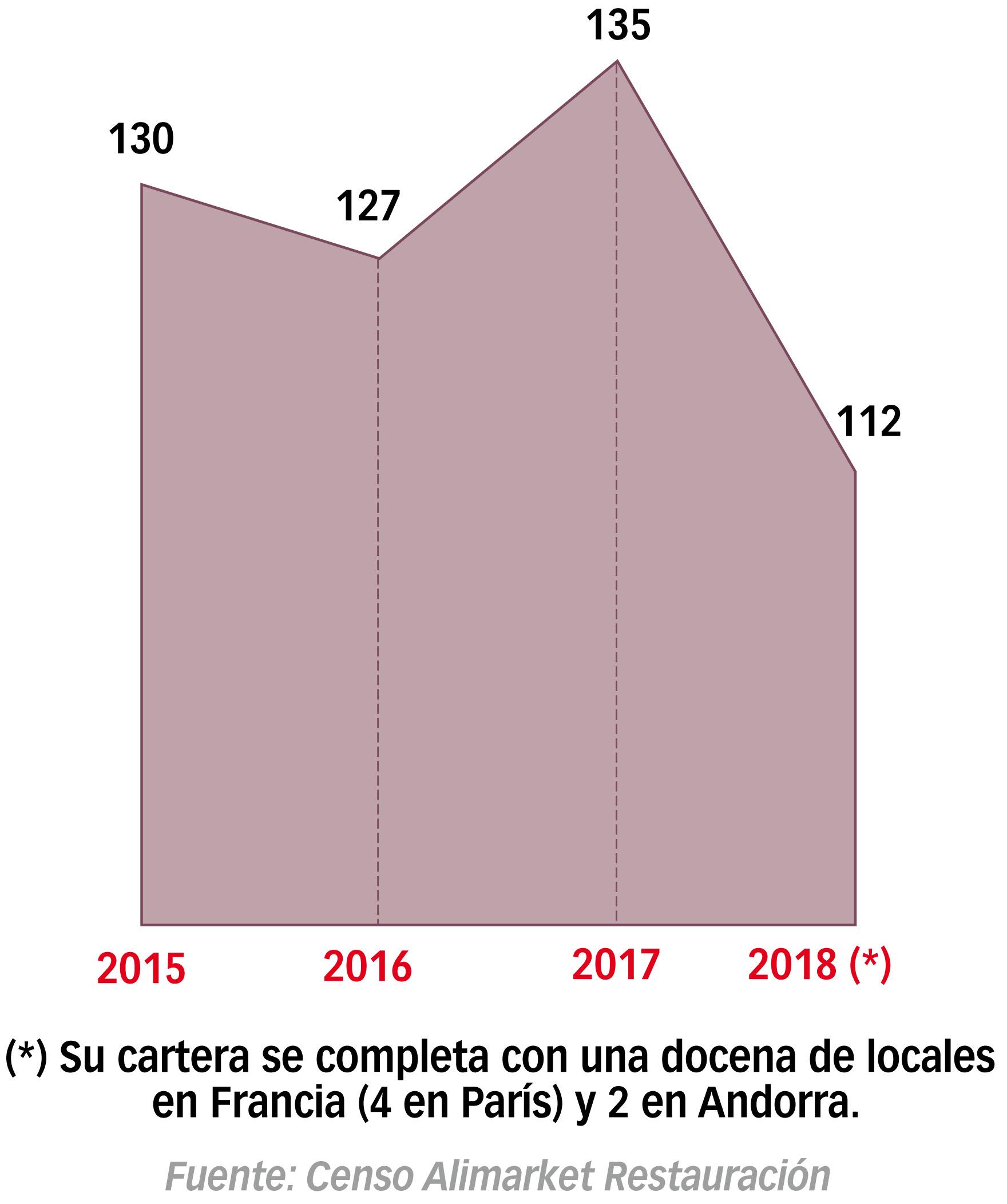 Evolución de locales 'Nostrum' en España