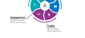 Beabloo permite analizar el customer journey y el rendimiento de la tienda física