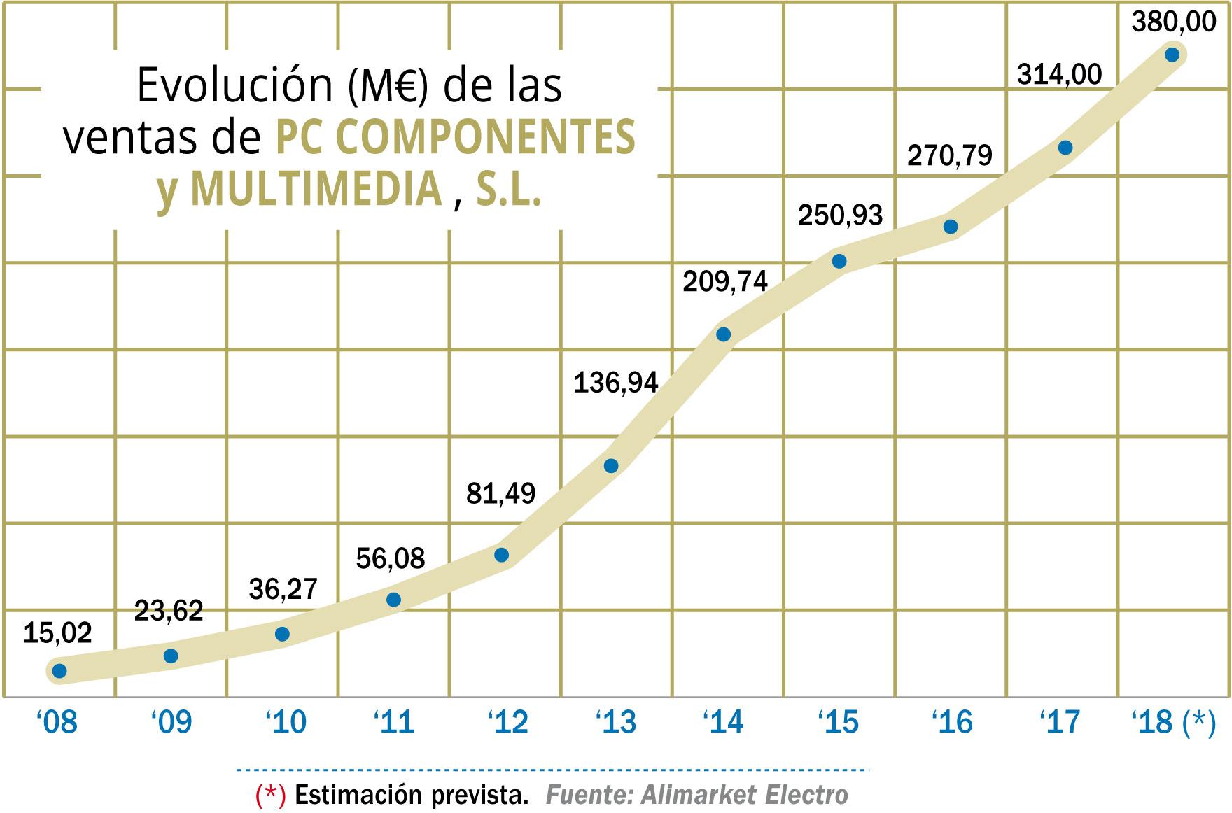 Evolución (M€) de las ventas de PC COMPONENTES y MULTIMEDIA , S.L.
