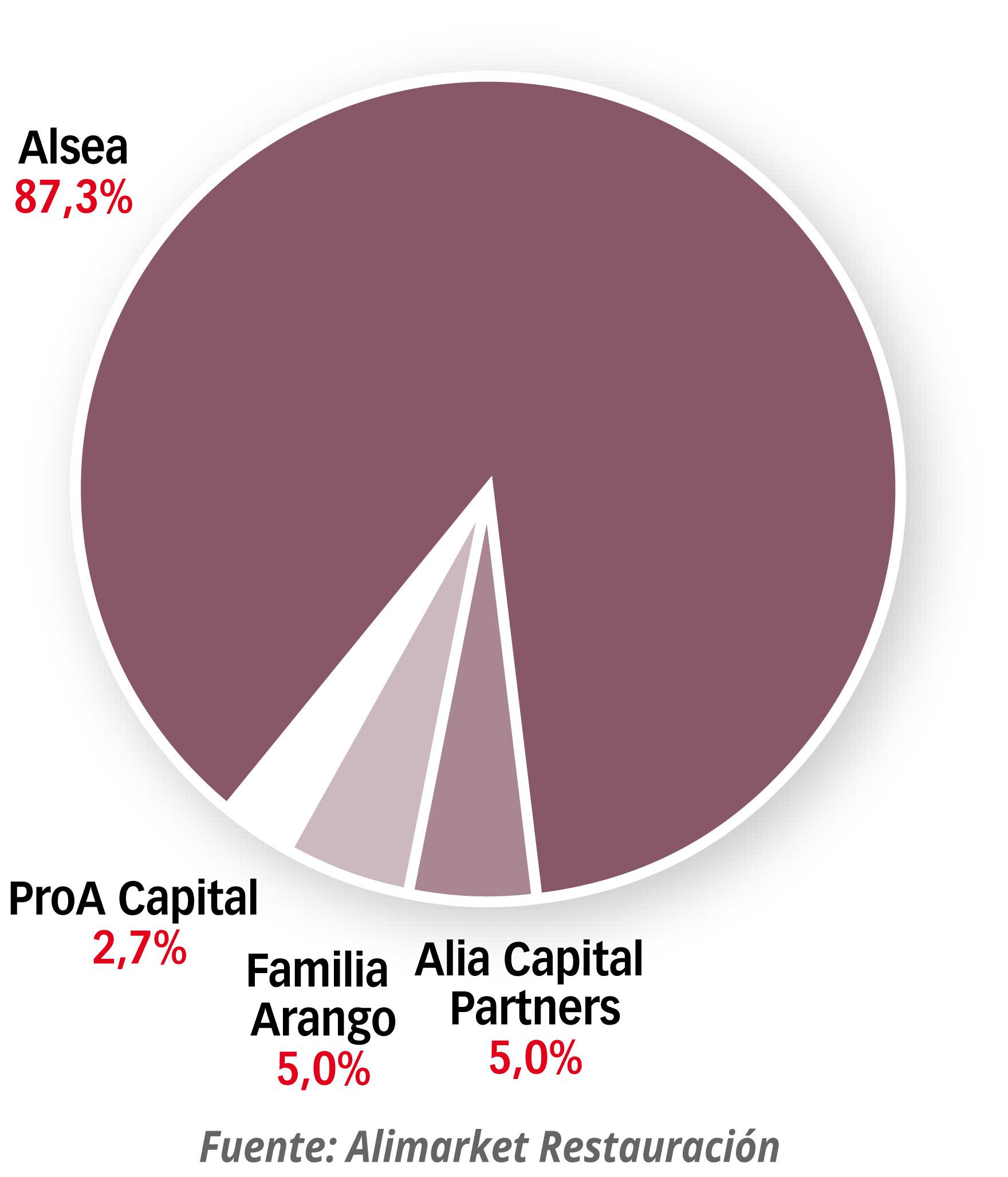 Accionariado del grupo resultante de la fusión Zena Alsea-Grupo Vips
