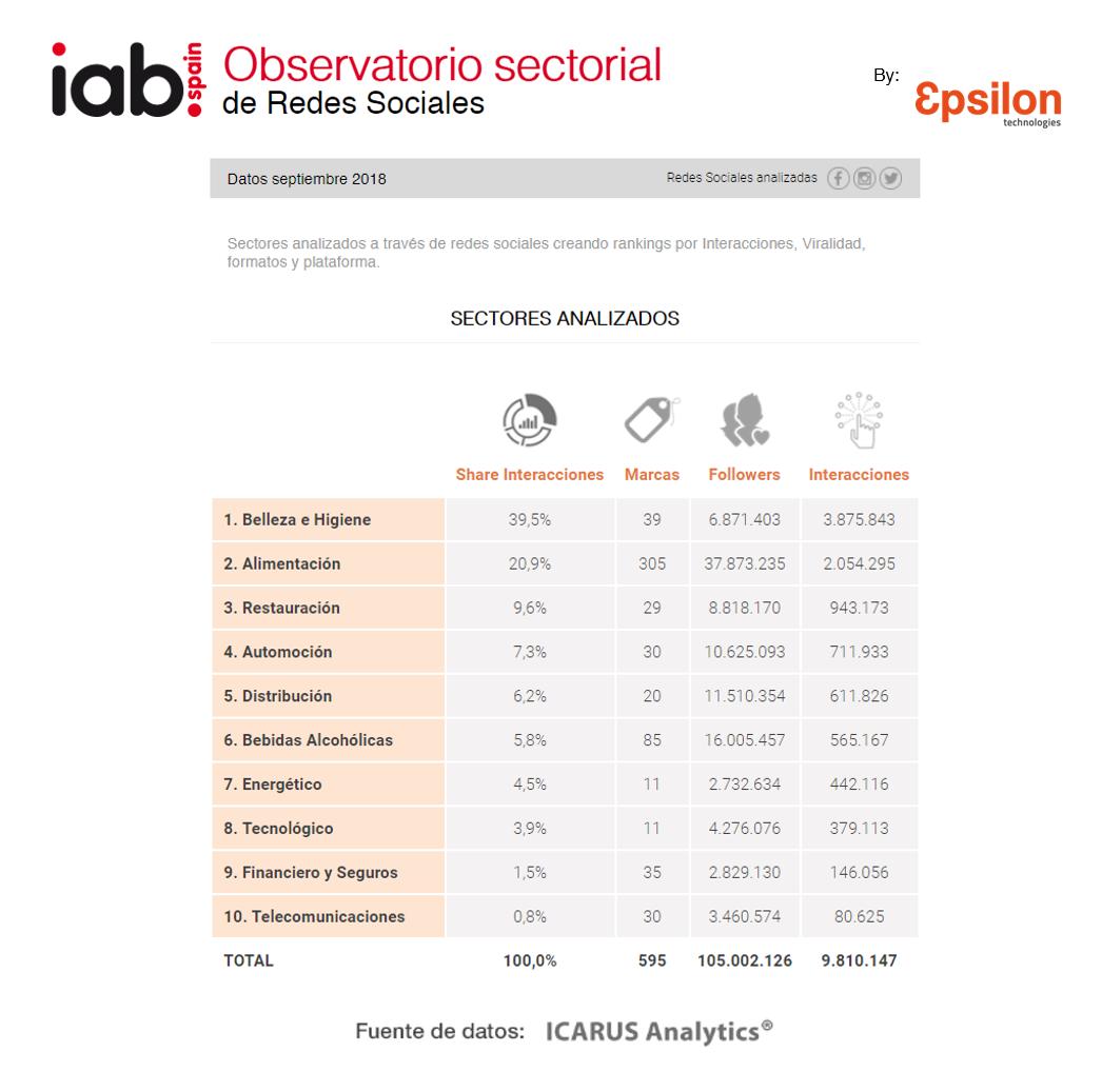 OBSERVATORIO SECTORIAL DE REDES SOCIALES DE IABSPAIN Y EPSILON