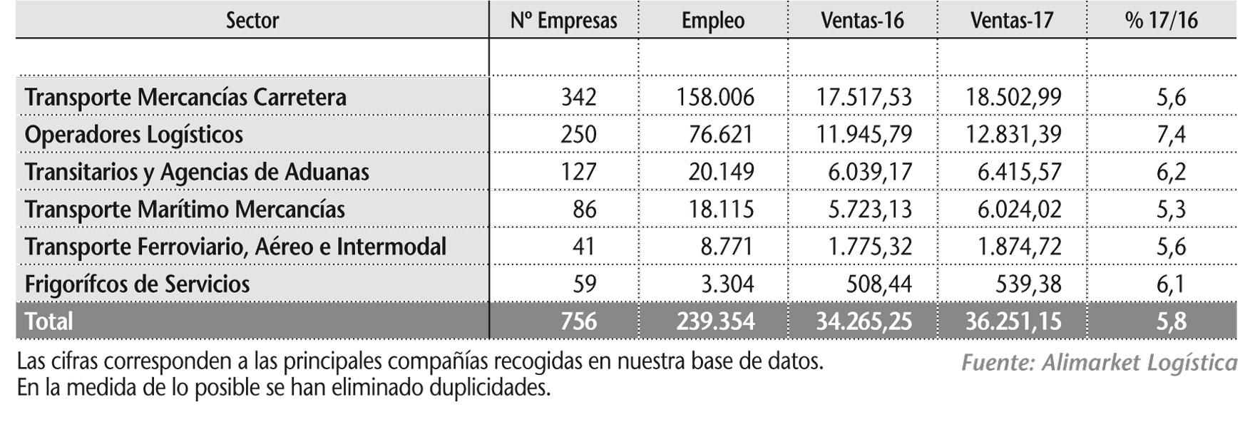 Principales magnitudes de los sectores de Transporte y Logística en 2017 (M€)