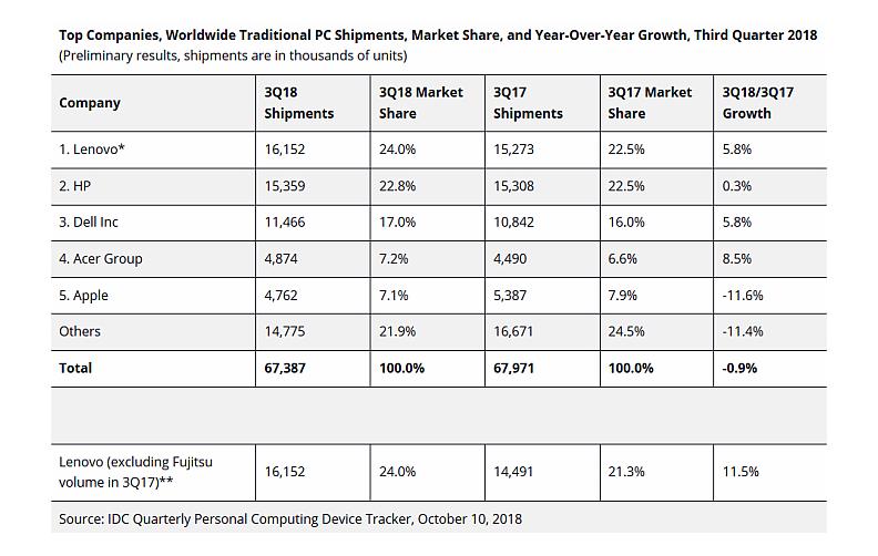 Evolución del mercado global de PC en el tercer trimestre de 2018.