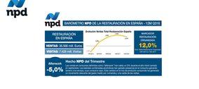 Las visitas a la restauración organizada crecen un 12%
