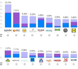 NYX Cosmetics, PC Componentes y Mercadona, las más destacadas en RRSS