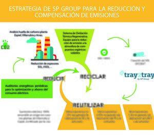 SP Group se adentra en la Ecoconcepción