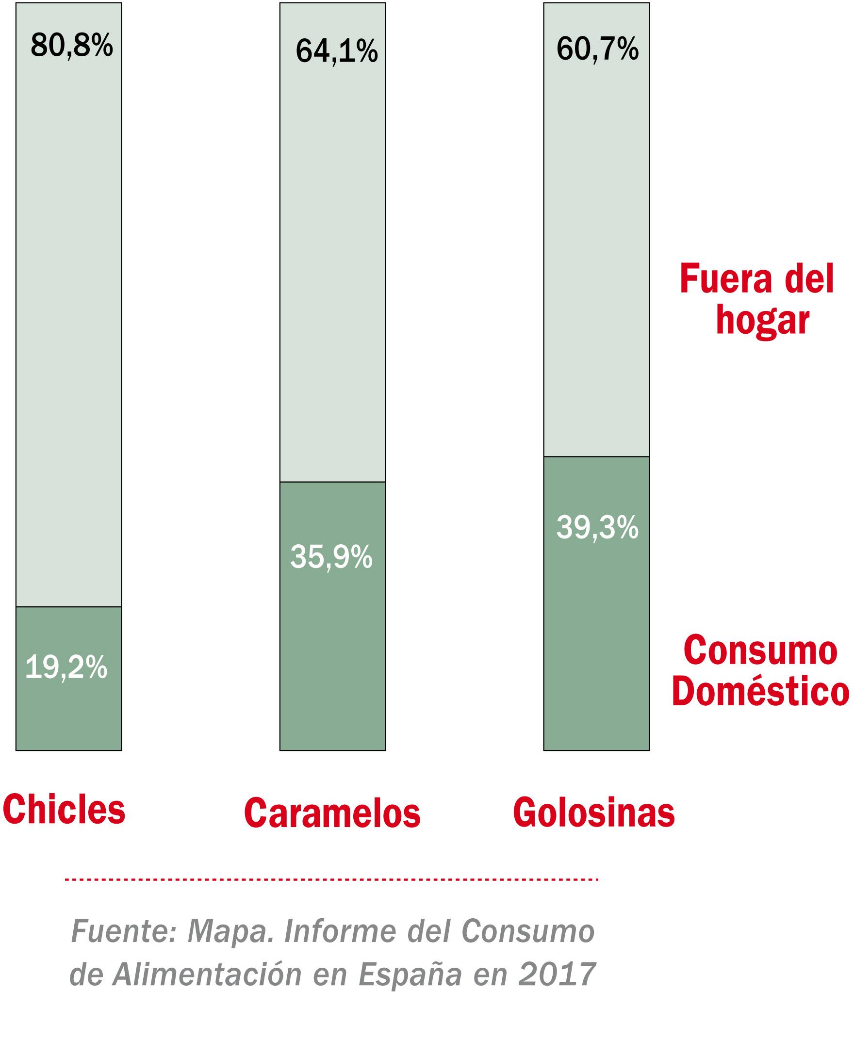 Reparto del consumo del mercado de la confitería (% valor)