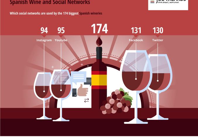 La transformación digital de la renovada industria vitivinícola