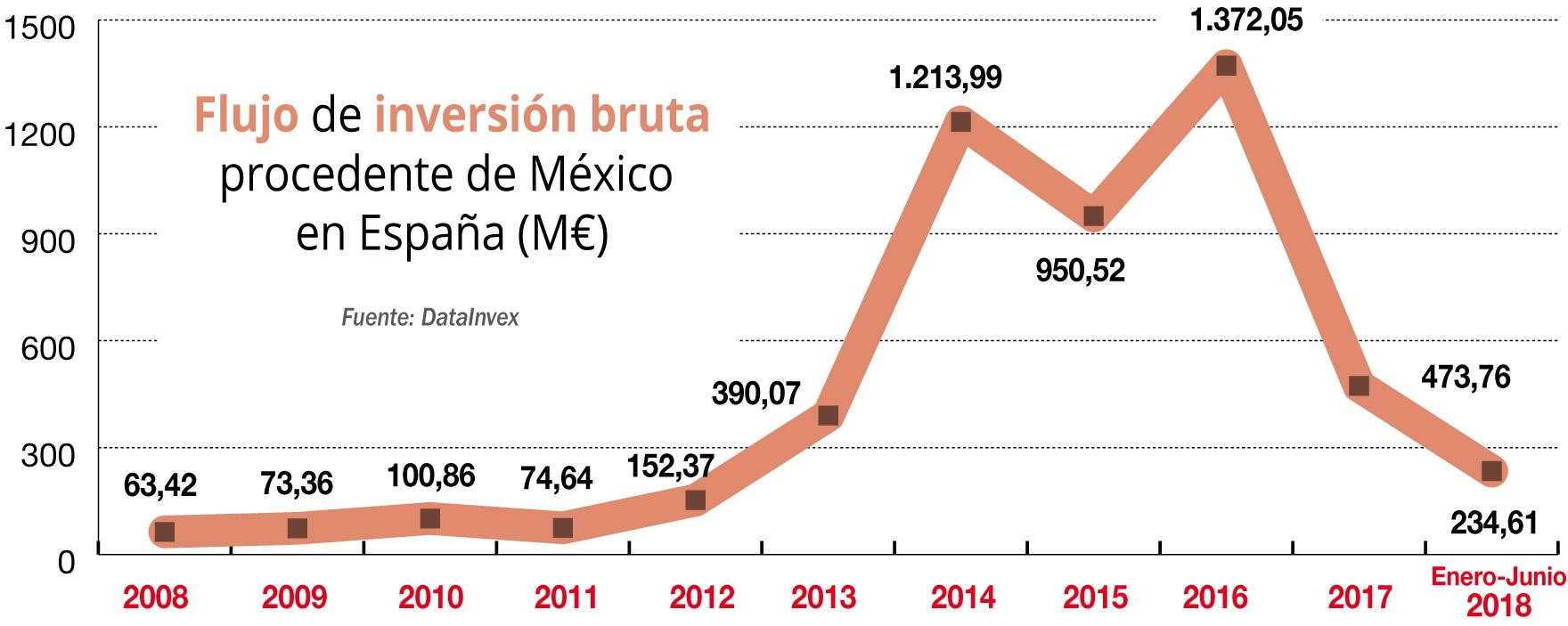 Artículo sobre Inversores Mexicanos en España